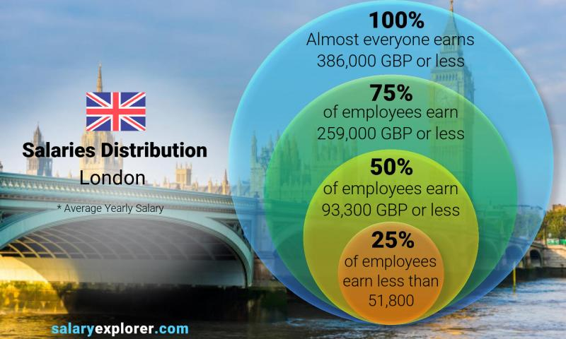 Average Salary In London 2020 The Complete Guide