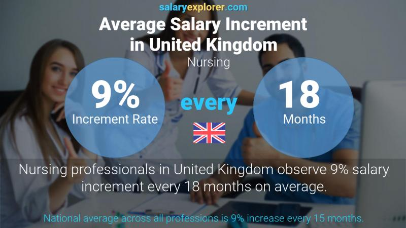 Annual Salary Increment Rate United Kingdom Nursing