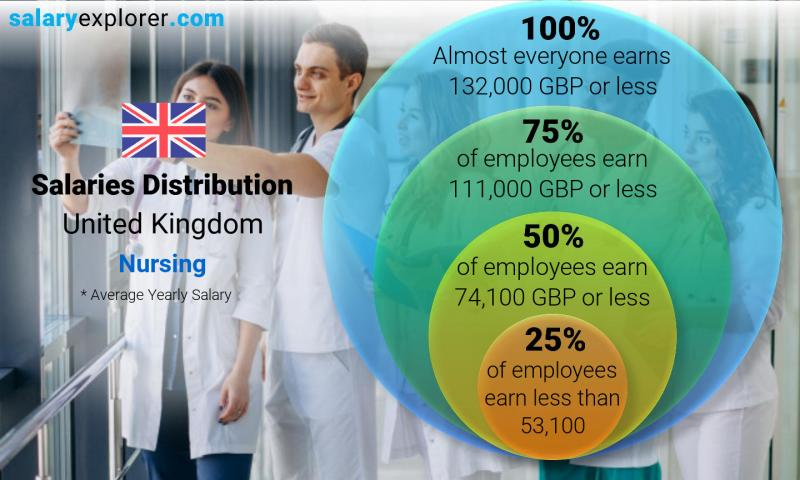 Median and salary distribution yearly United Kingdom Nursing