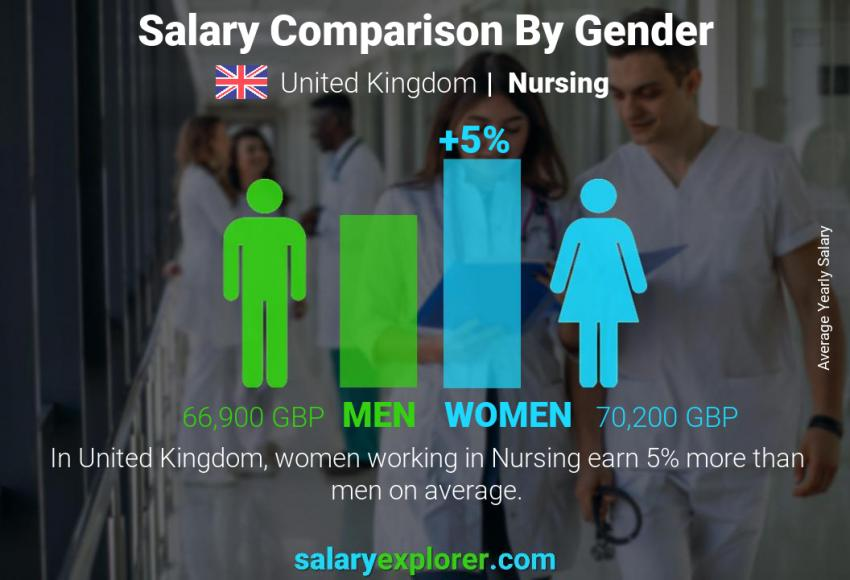 Salary comparison by gender yearly United Kingdom Nursing