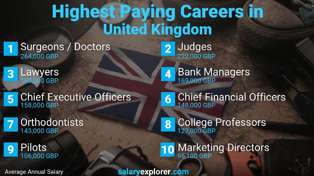 Highest Paying Jobs In United Kingdom