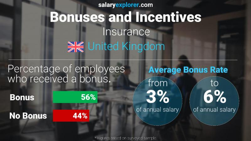 Annual Salary Bonus Rate United Kingdom Insurance