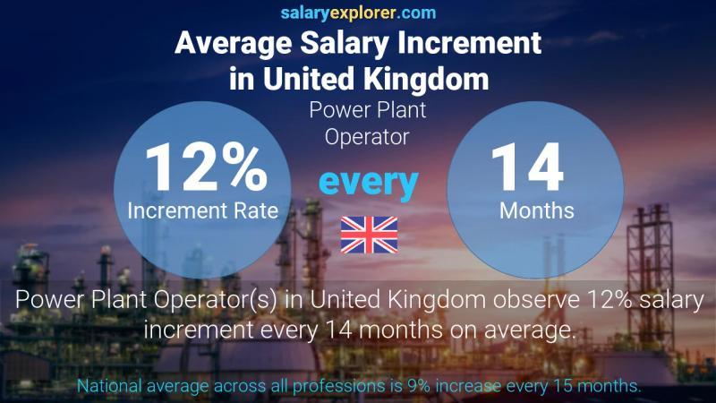 Annual Salary Increment Rate United Kingdom Power Plant Operator