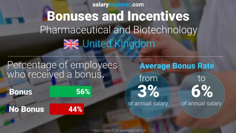 Annual Salary Bonus Rate United Kingdom Pharmaceutical and Biotechnology