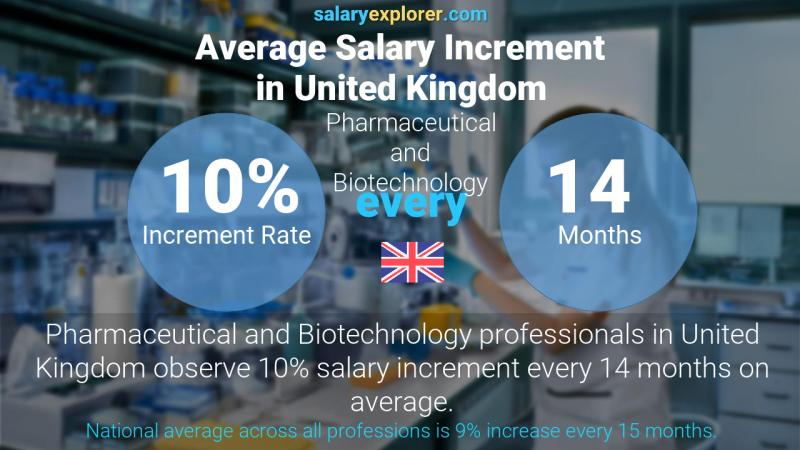 Annual Salary Increment Rate United Kingdom Pharmaceutical and Biotechnology