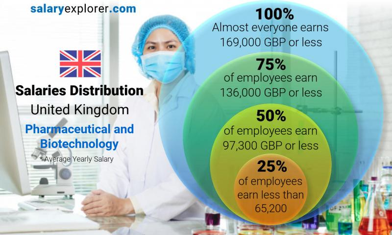 Median and salary distribution yearly United Kingdom Pharmaceutical and Biotechnology