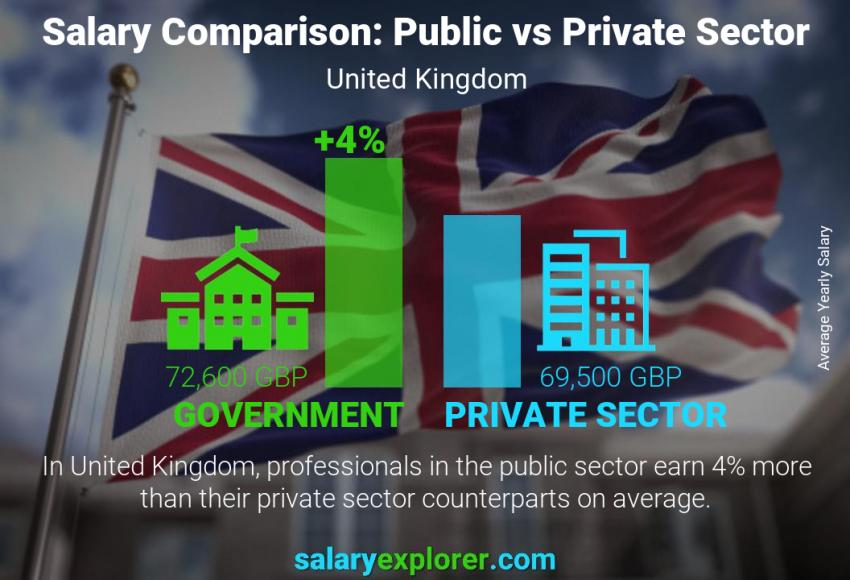 Public vs private sector salaries yearly United Kingdom