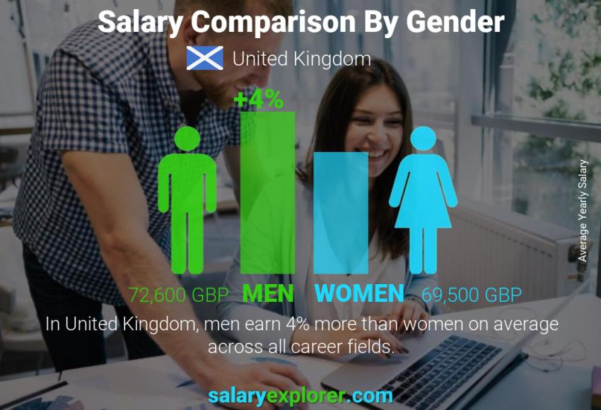 Salary comparison by gender yearly United Kingdom
