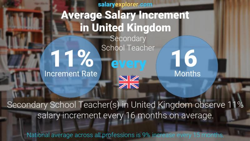 Annual Salary Increment Rate United Kingdom Secondary School Teacher