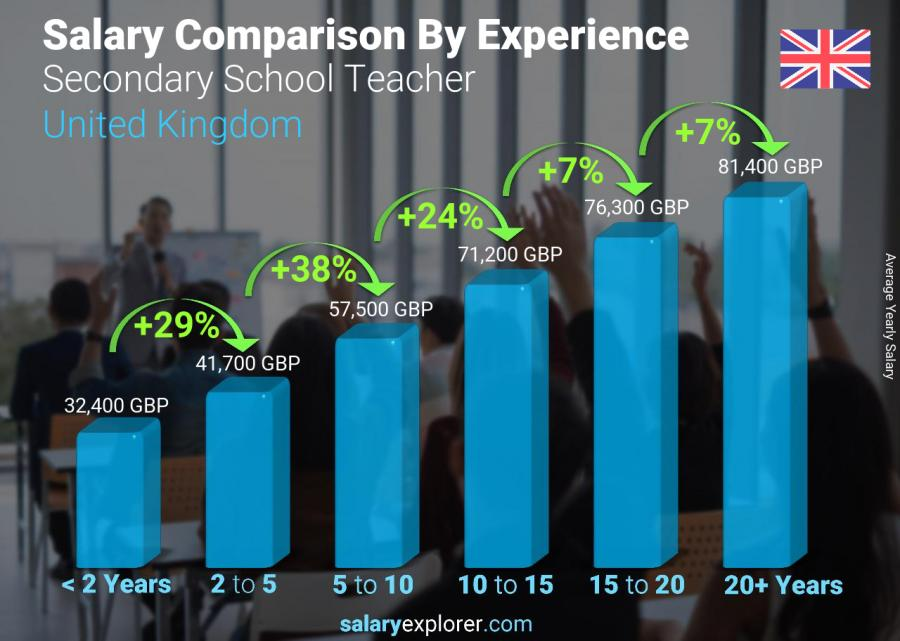 Salary comparison by years of experience yearly United Kingdom Secondary School Teacher