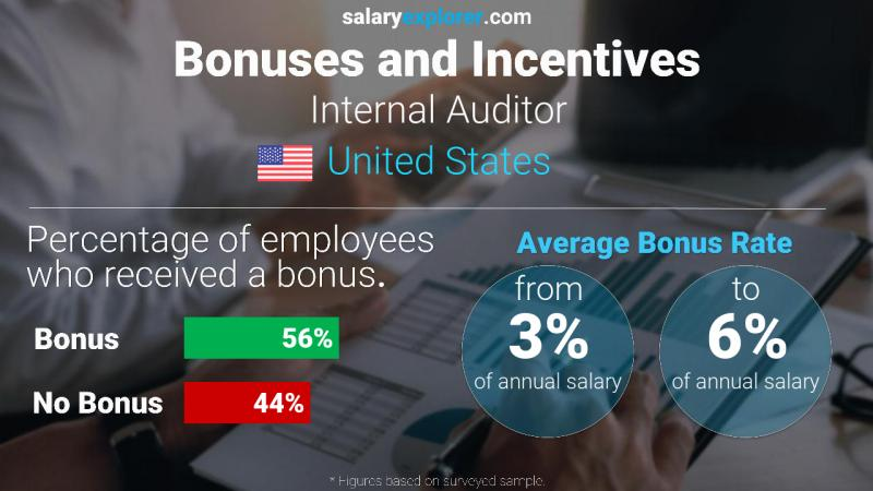 Annual Salary Bonus Rate United States Internal Auditor