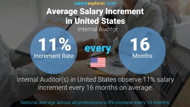 Annual Salary Increment Rate United States Internal Auditor