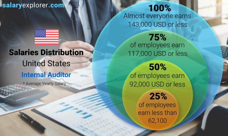 Median and salary distribution yearly United States Internal Auditor
