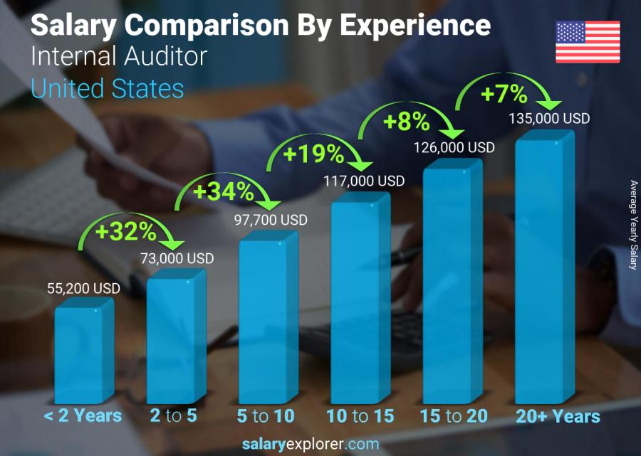Salary comparison by years of experience yearly United States Internal Auditor