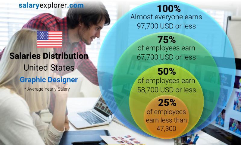 Graphic design salary seattle