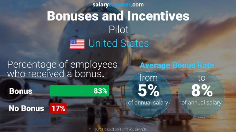 Annual Salary Bonus Rate United States Pilot