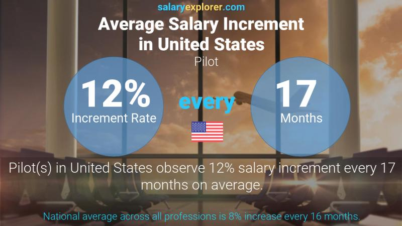 Annual Salary Increment Rate United States Pilot