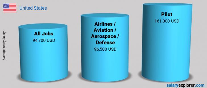 Salary Comparison Between Pilot and Airlines / Aviation / Aerospace / Defense yearly United States