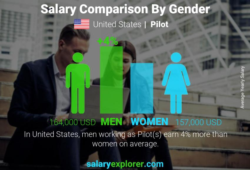Salary comparison by gender yearly United States Pilot
