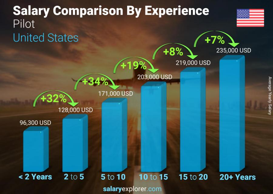 Salary comparison by years of experience yearly United States Pilot