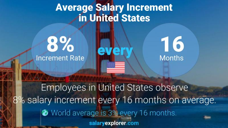Annual Salary Increment Rate United States