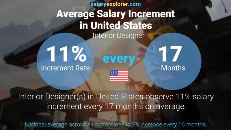 interior designer salary seattle washington dc