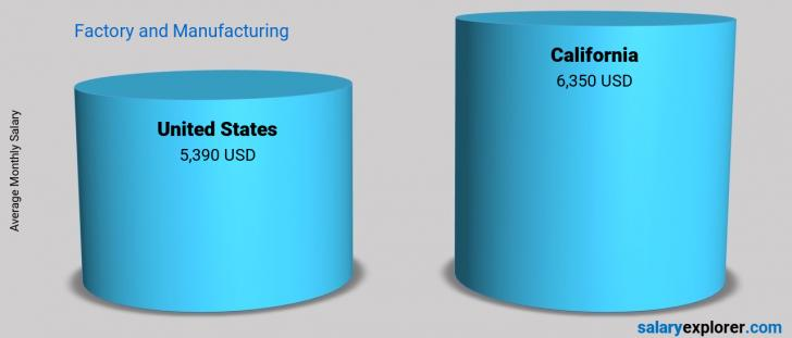 Salary Comparison Between California and United States monthly Factory and Manufacturing