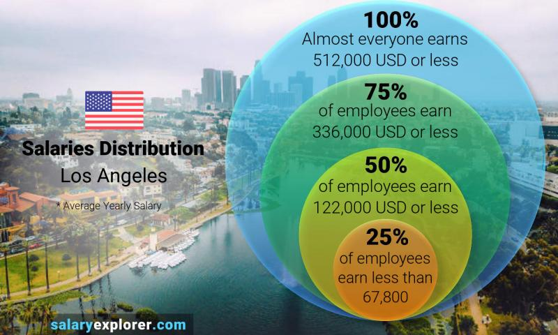 Median and salary distribution yearly Los Angeles