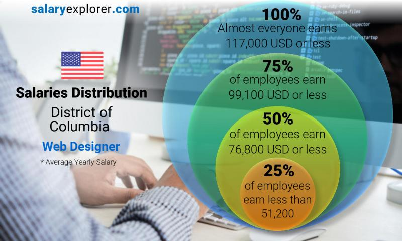 Web Designer Average Salary In District Of Columbia 2020 The Complete Guide