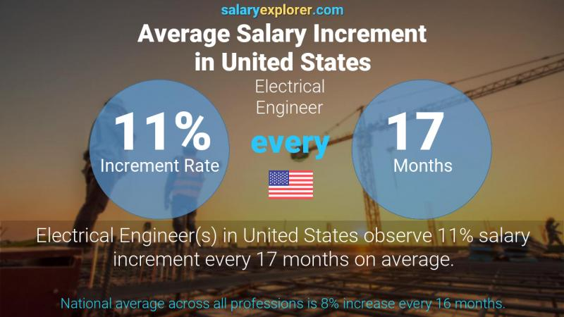 Annual Salary Increment Rate United States Electrical Engineer