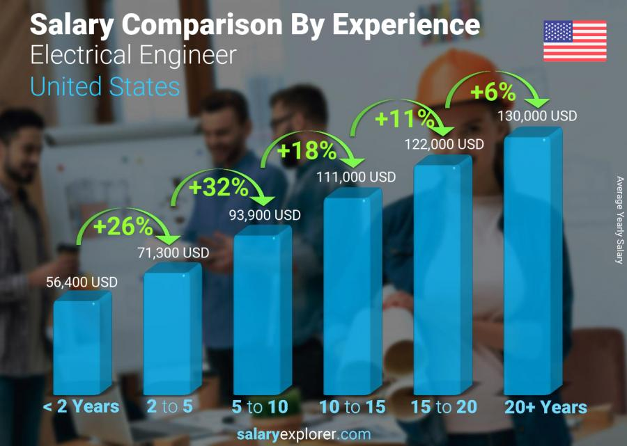 Salary comparison by years of experience yearly United States Electrical Engineer