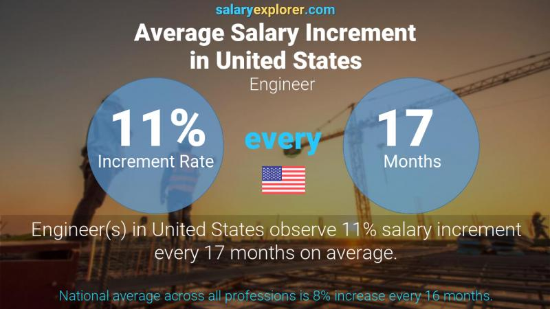Annual Salary Increment Rate United States Engineer