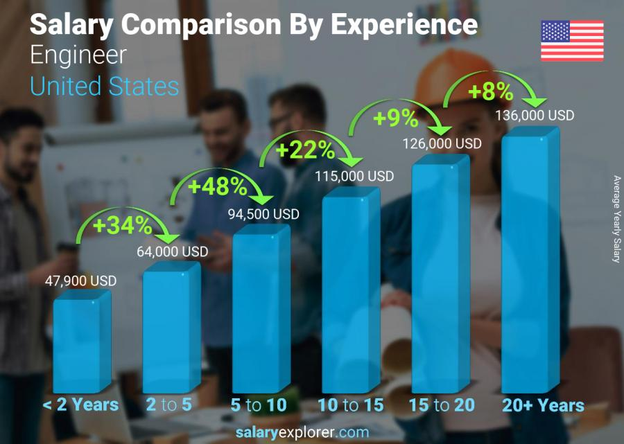 Salary comparison by years of experience yearly United States Engineer
