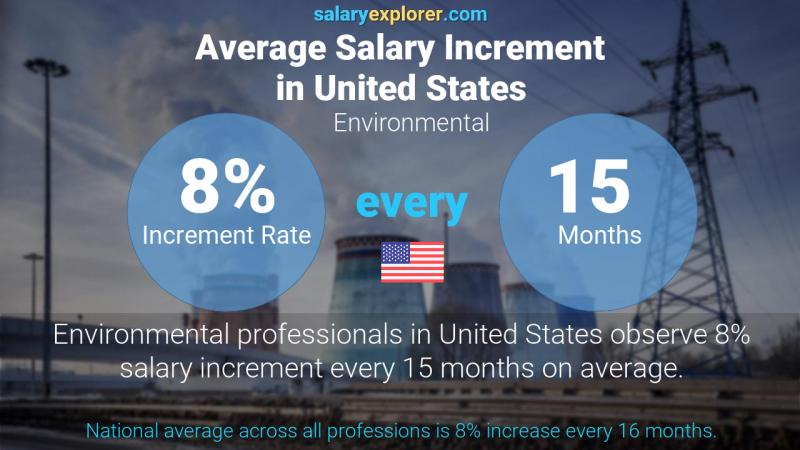 Annual Salary Increment Rate United States Environmental