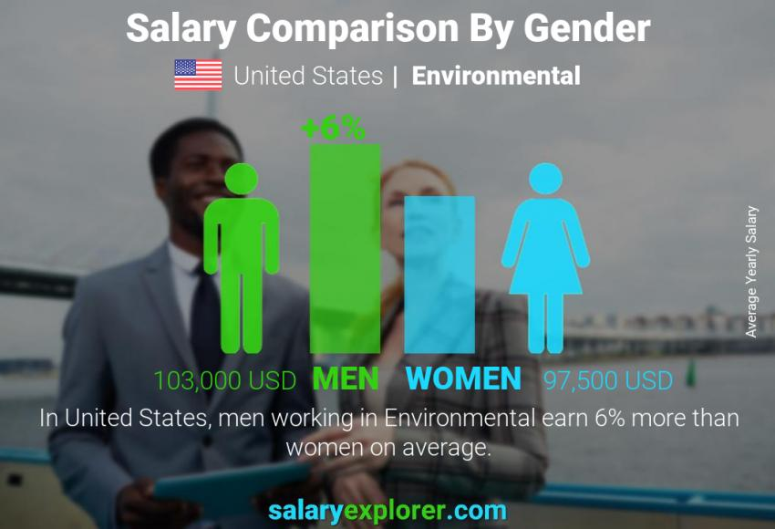 Salary comparison by gender yearly United States Environmental