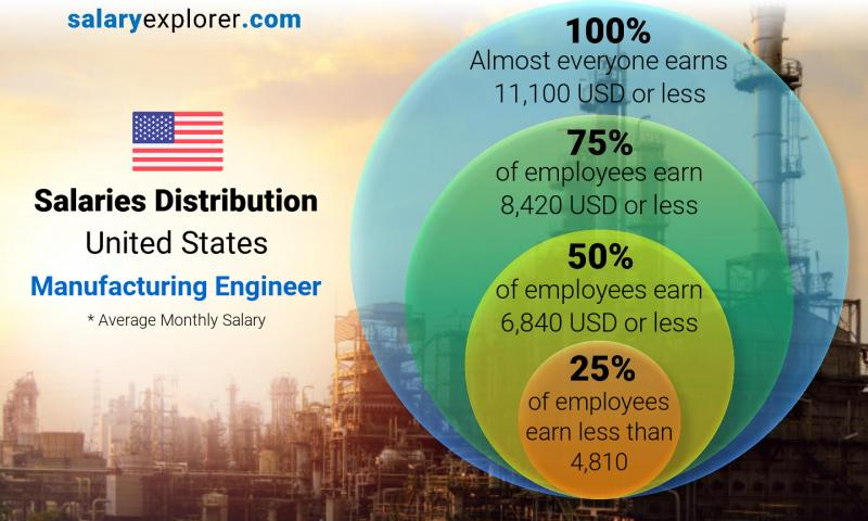 Median and salary distribution monthly United States Manufacturing Engineer