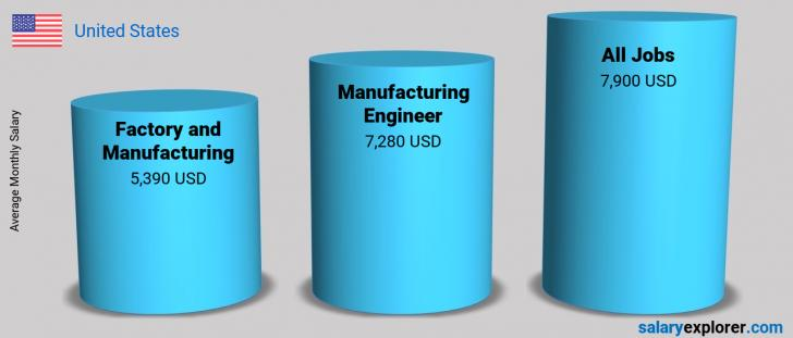 Salary Comparison Between Manufacturing Engineer and Factory and Manufacturing monthly United States