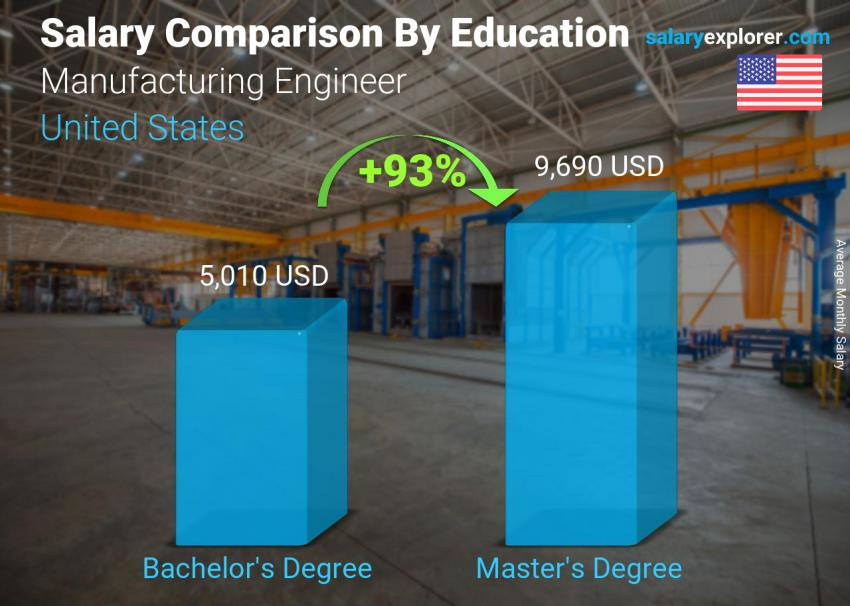 Salary comparison by education level monthly United States Manufacturing Engineer