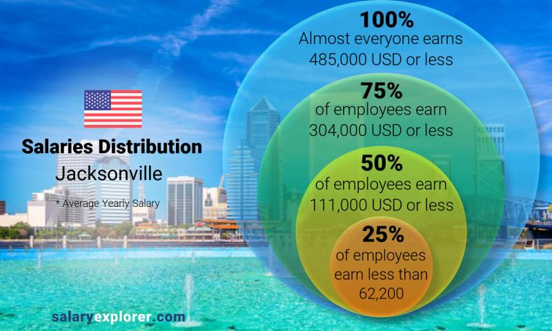 Median and salary distribution yearly Jacksonville