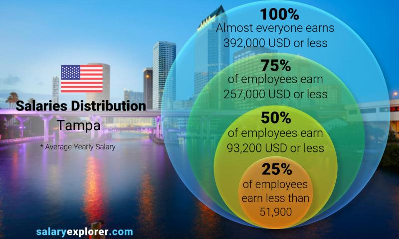 Median and salary distribution yearly Tampa