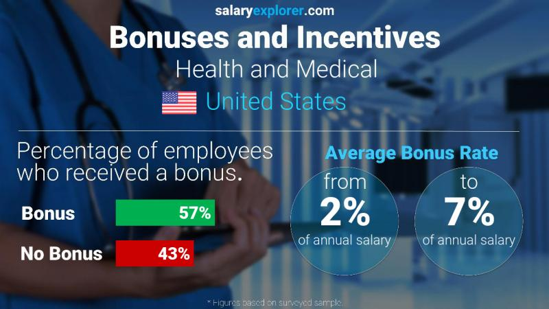Annual Salary Bonus Rate United States Health and Medical