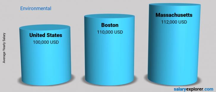 Salary Comparison Between Boston and United States yearly Environmental