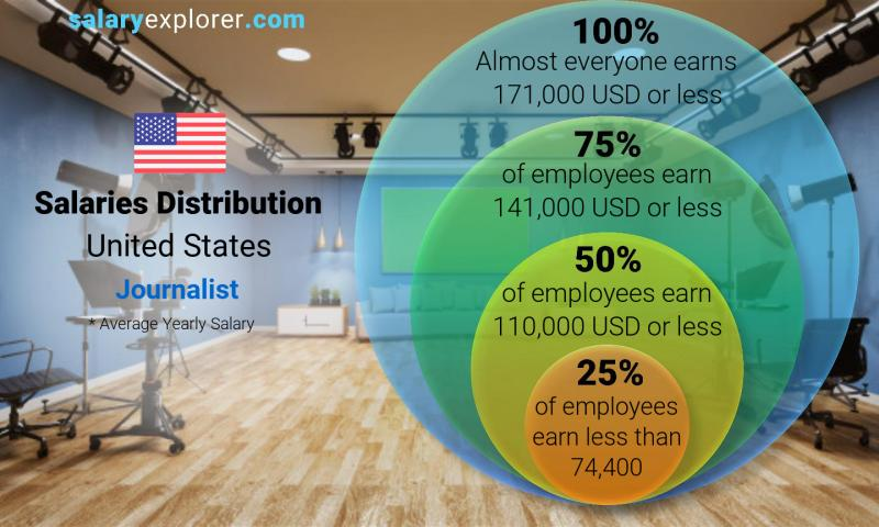 Journalist Average Salary In United States 2020 The Complete Guide