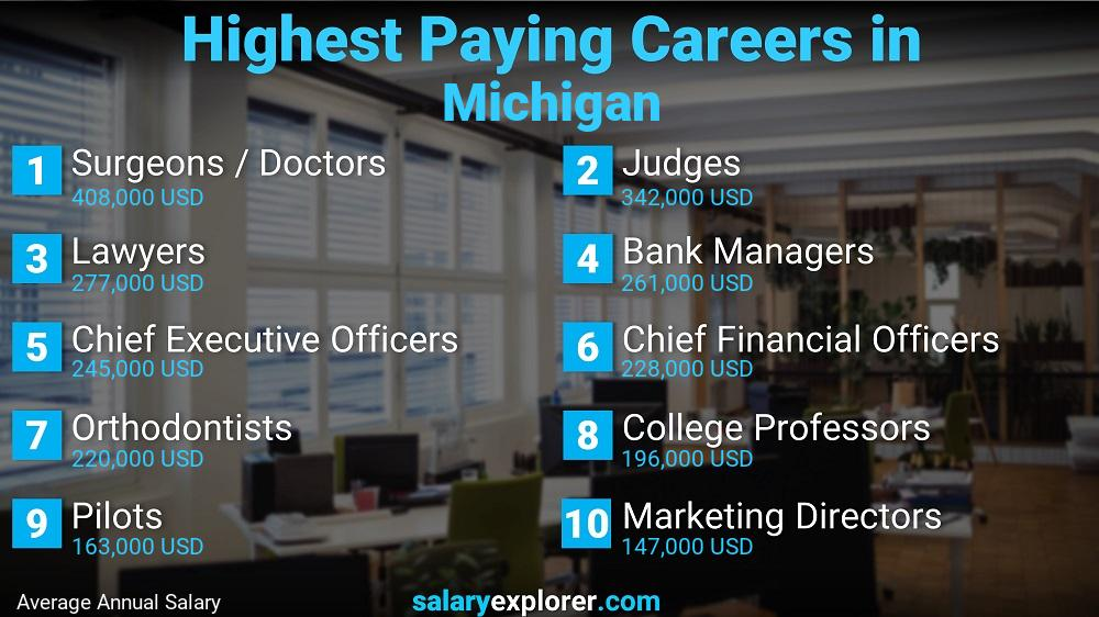 Highest Paying Jobs In Michigan