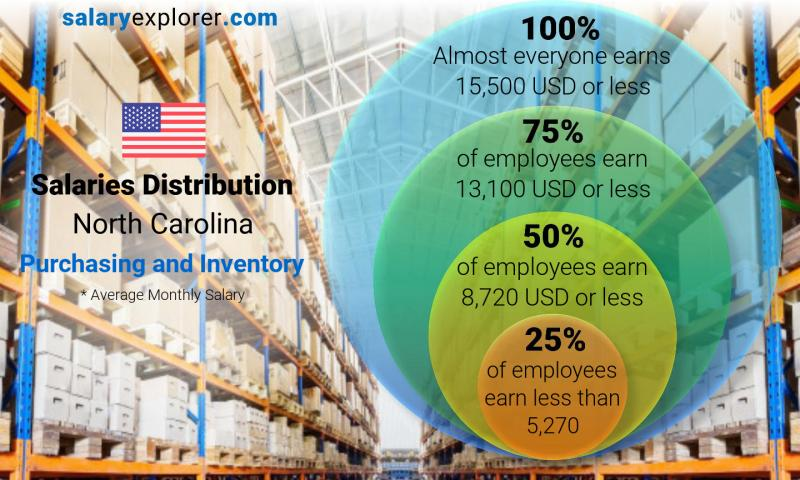 Median and salary distribution monthly North Carolina Purchasing and Inventory