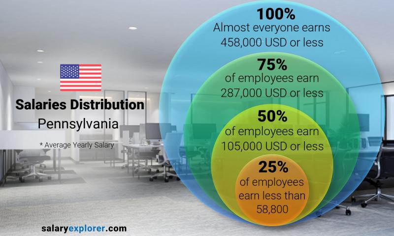 Median and salary distribution yearly Pennsylvania