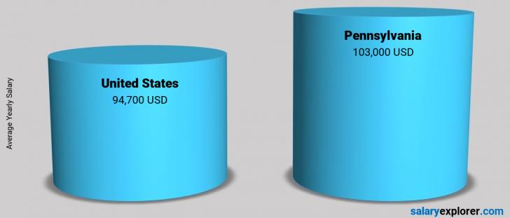 Salary Comparison Between Pennsylvania and United States yearly