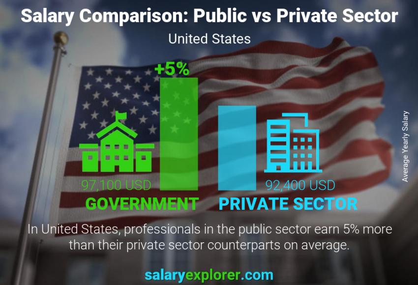 Public vs private sector salaries yearly United States