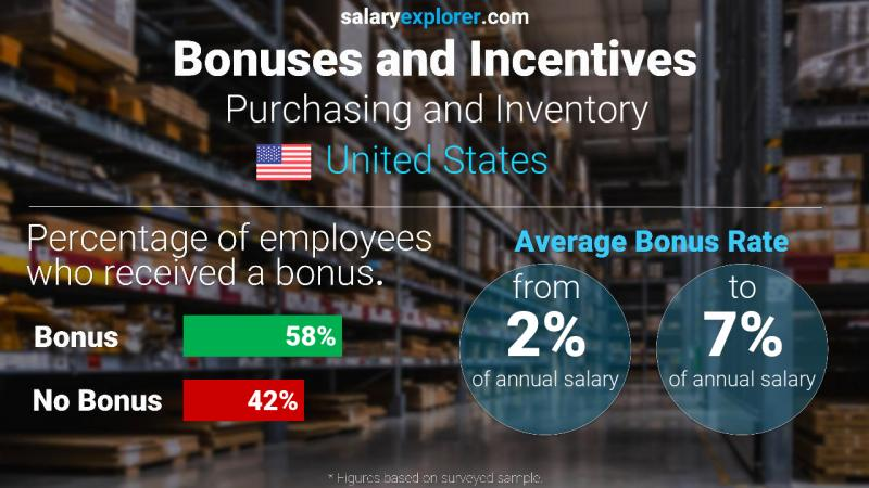 Annual Salary Bonus Rate United States Purchasing and Inventory