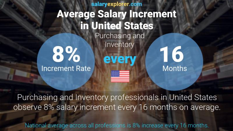 Annual Salary Increment Rate United States Purchasing and Inventory